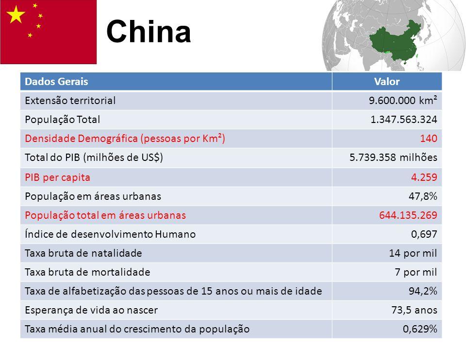 Dados GeraisValor Extensão territorial9.600.000 km² População Total1.347.563.324 Densidade Demográfica (pessoas por Km²)140 Total do PIB (milhões de U
