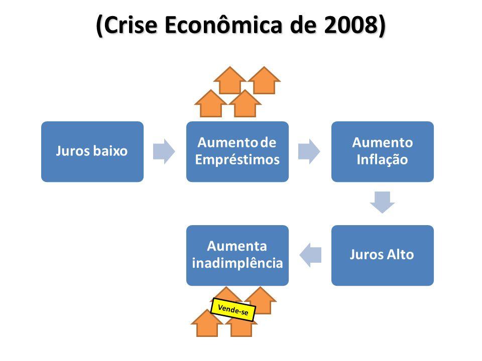 (Crise Econômica de 2008) Juros baixo Aumento de Empréstimos Aumento Inflação Juros Alto Aumenta inadimplência Vende-se