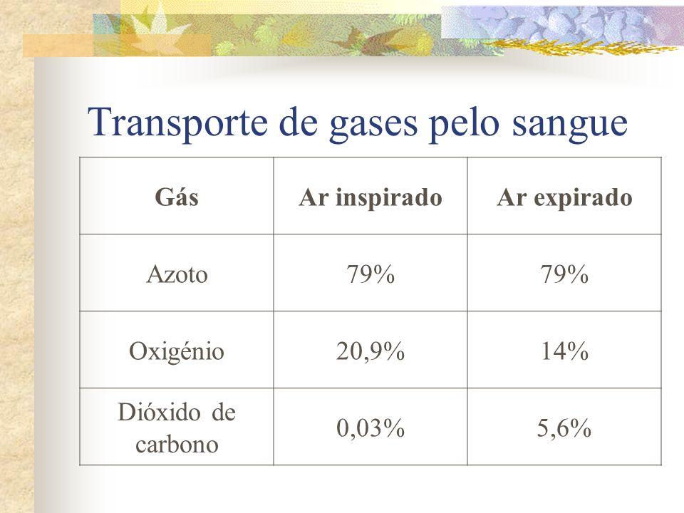 Transporte de gases pelo sangue GásAr inspiradoAr expirado Azoto79% Oxigénio20,9%14% Dióxido de carbono 0,03%5,6%