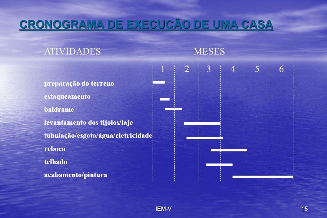 IEM-V15 CRONOGRAMA DE EXECUÇÃO DE UMA CASA ATIVIDADES MESES 1 2 3 4 5 6 preparação do terreno estaqueamento baldrame levantamento dos tijolos/laje tub