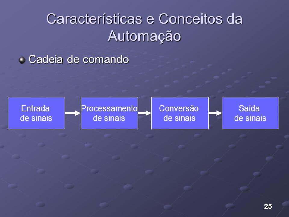 25 Características e Conceitos da Automação Cadeia de comando Entrada de sinais Processamento de sinais Conversão de sinais Saída de sinais