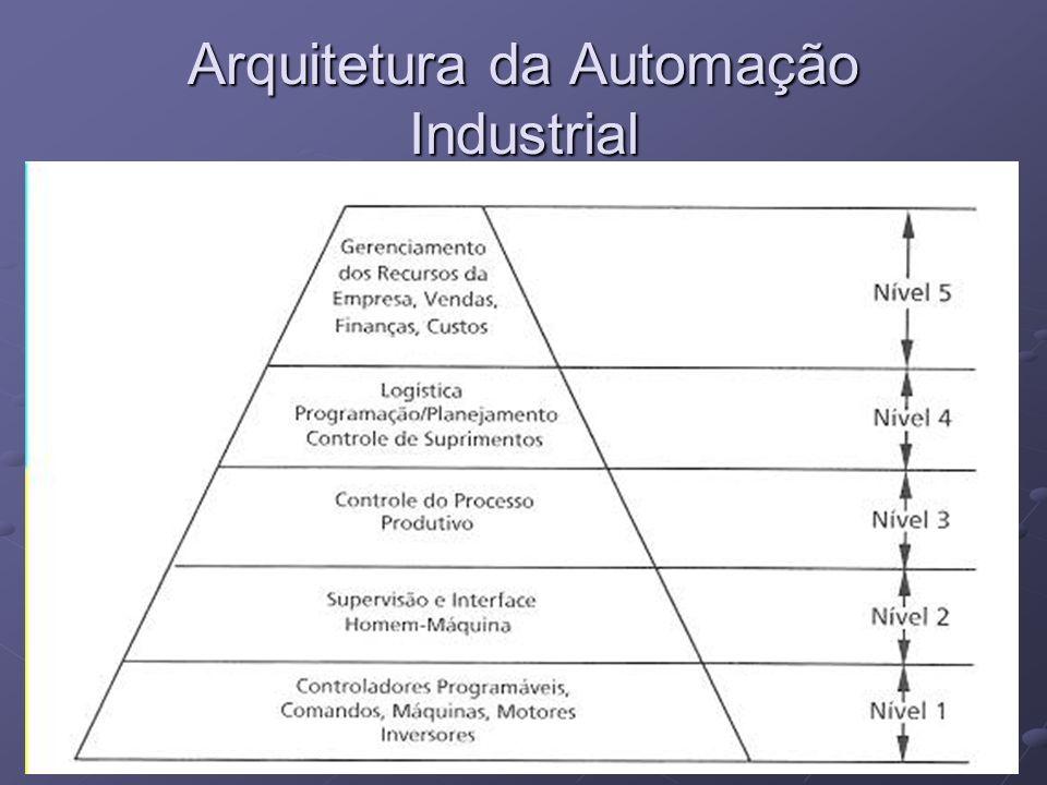31 Arquitetura da Automação Industrial