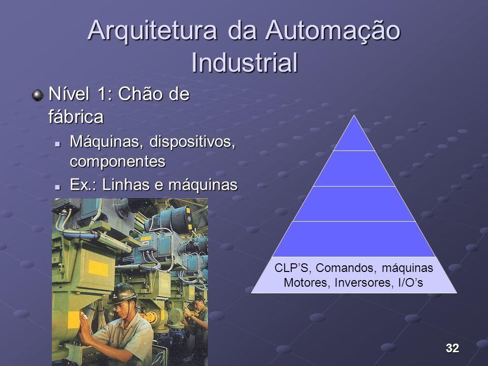32 Arquitetura da Automação Industrial Nível 1: Chão de fábrica Máquinas, dispositivos, componentes Máquinas, dispositivos, componentes Ex.: Linhas e