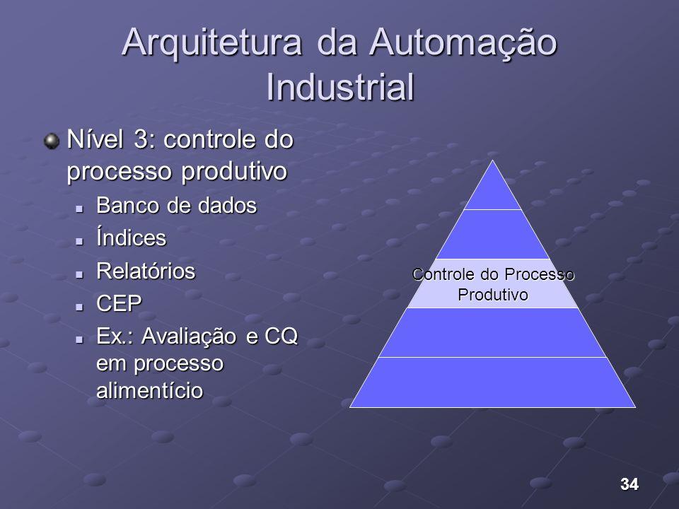34 Arquitetura da Automação Industrial Nível 3: controle do processo produtivo Banco de dados Banco de dados Índices Índices Relatórios Relatórios CEP