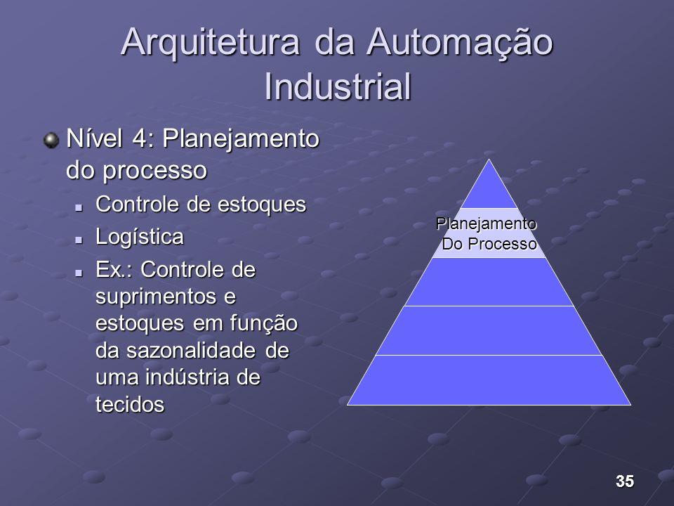 35 Arquitetura da Automação Industrial Nível 4: Planejamento do processo Controle de estoques Controle de estoques Logística Logística Ex.: Controle d