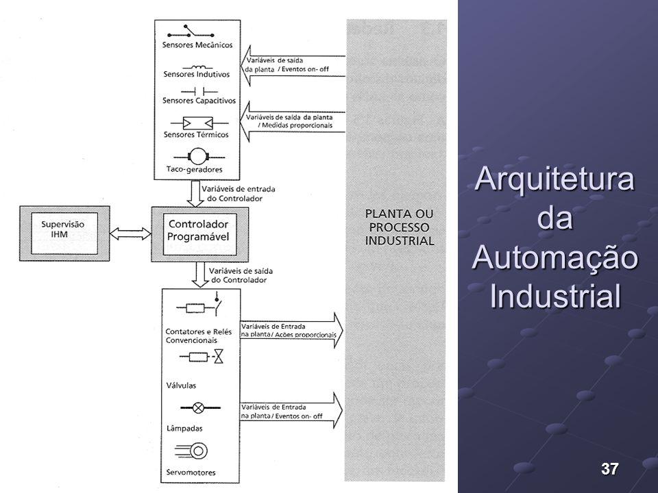 37 Arquitetura da Automação Industrial