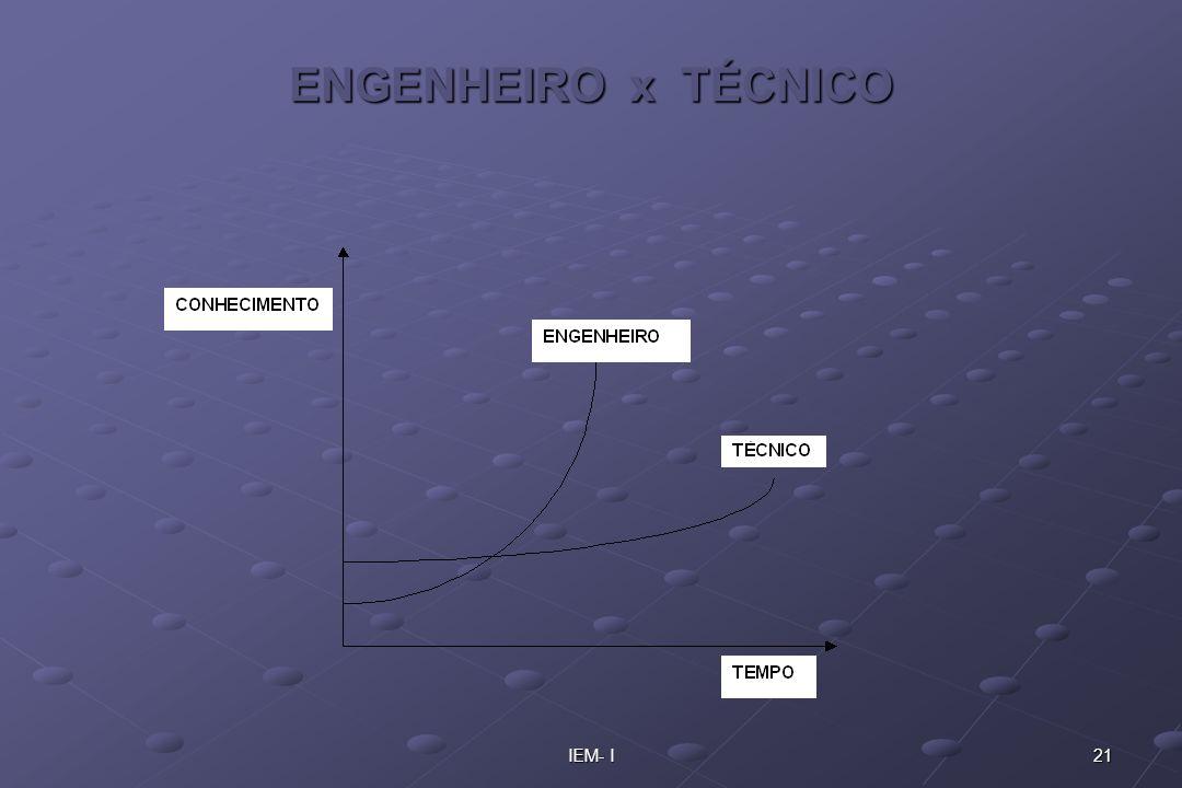 21IEM- I ENGENHEIRO x TÉCNICO