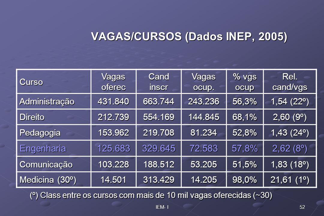 52IEM- I VAGAS/CURSOS (Dados INEP, 2005) Curso Vagas oferec Cand inscr Vagas ocup. % vgs ocup Rel. cand/vgs Administração431.840663.744243.23656,3% 1,
