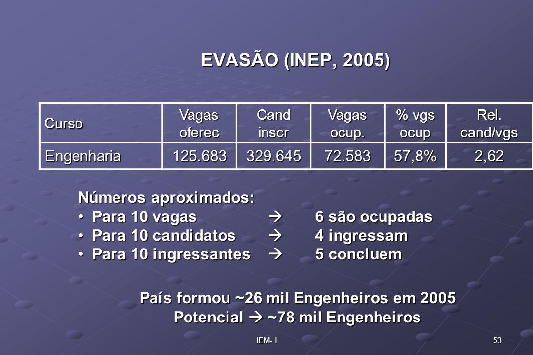 53IEM- I EVASÃO (INEP, 2005) Curso Vagas oferec Cand inscr Vagas ocup. % vgs ocup Rel. cand/vgs Engenharia125.683329.64572.58357,8%2,62 Números aproxi