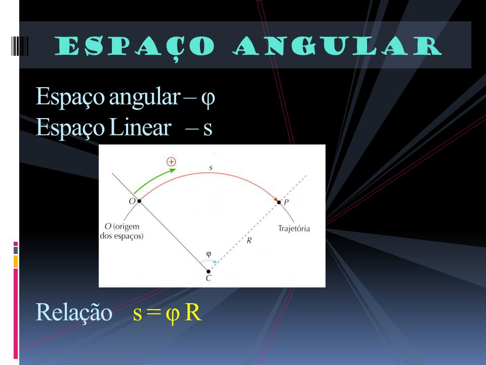 Espaço Angular Espaço angular – φ Espaço Linear – s Relação s = φ R