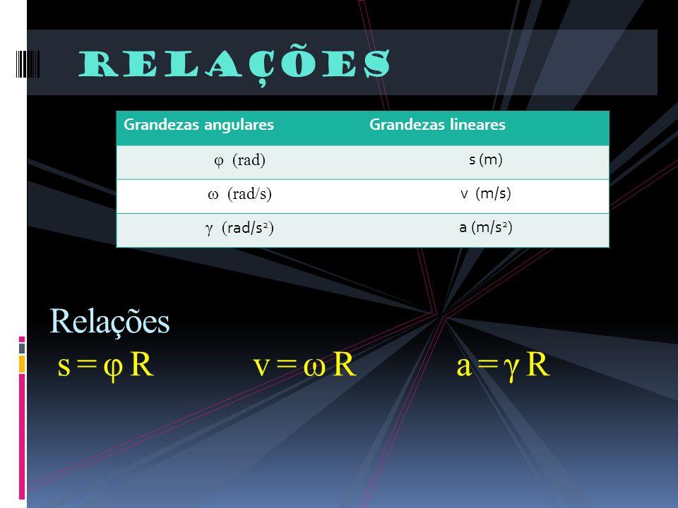 relações Relações s = φ Rv = ω Ra = γ R Grandezas angularesGrandezas lineares φ (rad) s (m) ω (rad/s) v (m/s) γ ( rad/s 2 ) a (m/s 2 )