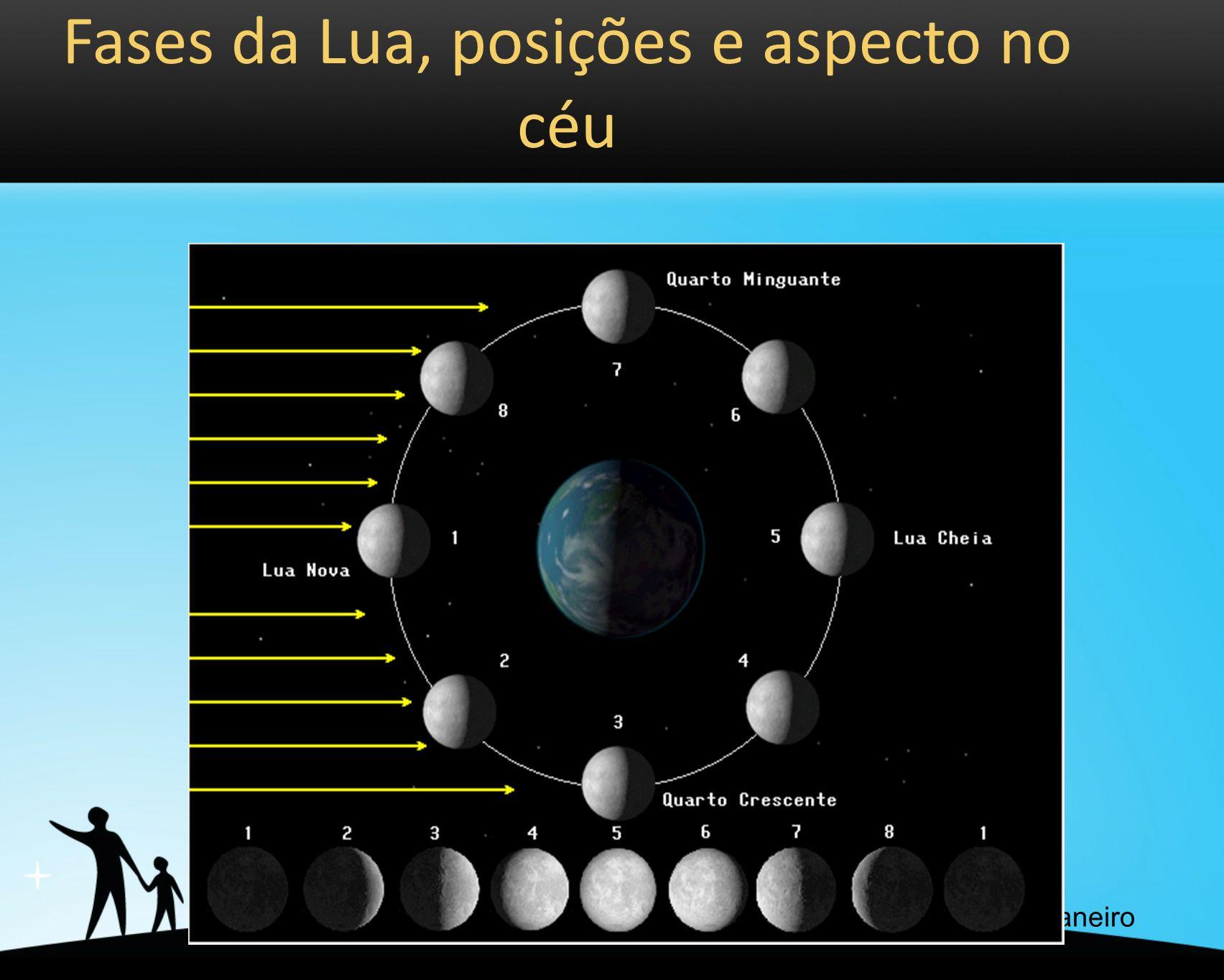Fases da Lua, posições e aspecto no céu Crédito da imagem: Planetário do Rio de Janeiro