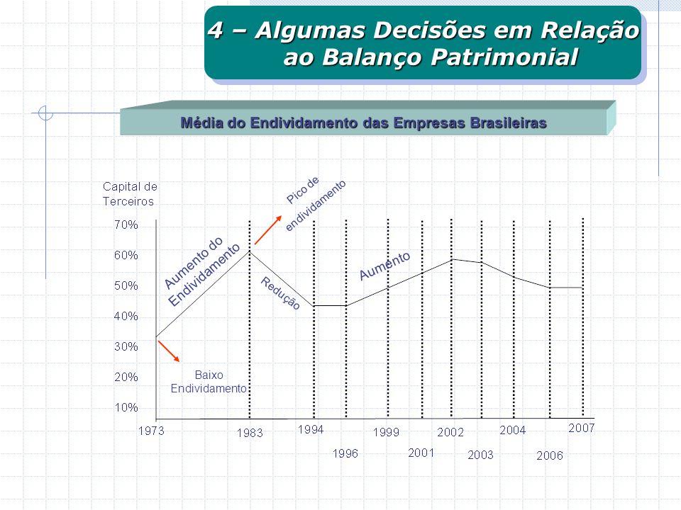 Média do Endividamento das Empresas Brasileiras 4 – Algumas Decisões em Relação ao Balanço Patrimonial ao Balanço Patrimonial 4 – Algumas Decisões em