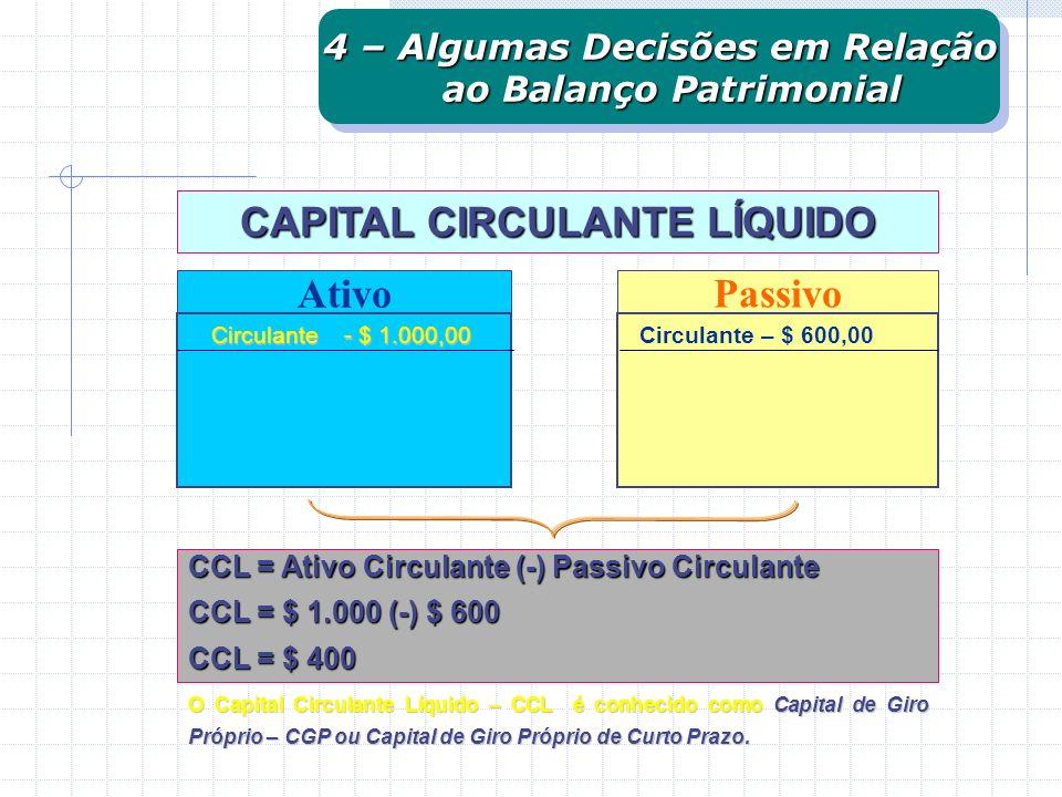 Ativo Circulante - $ 1.000,00 Passivo Circulante – $ 600,00 CCL = Ativo Circulante (-) Passivo Circulante CCL = $ 1.000 (-) $ 600 CCL = $ 400 O Capita