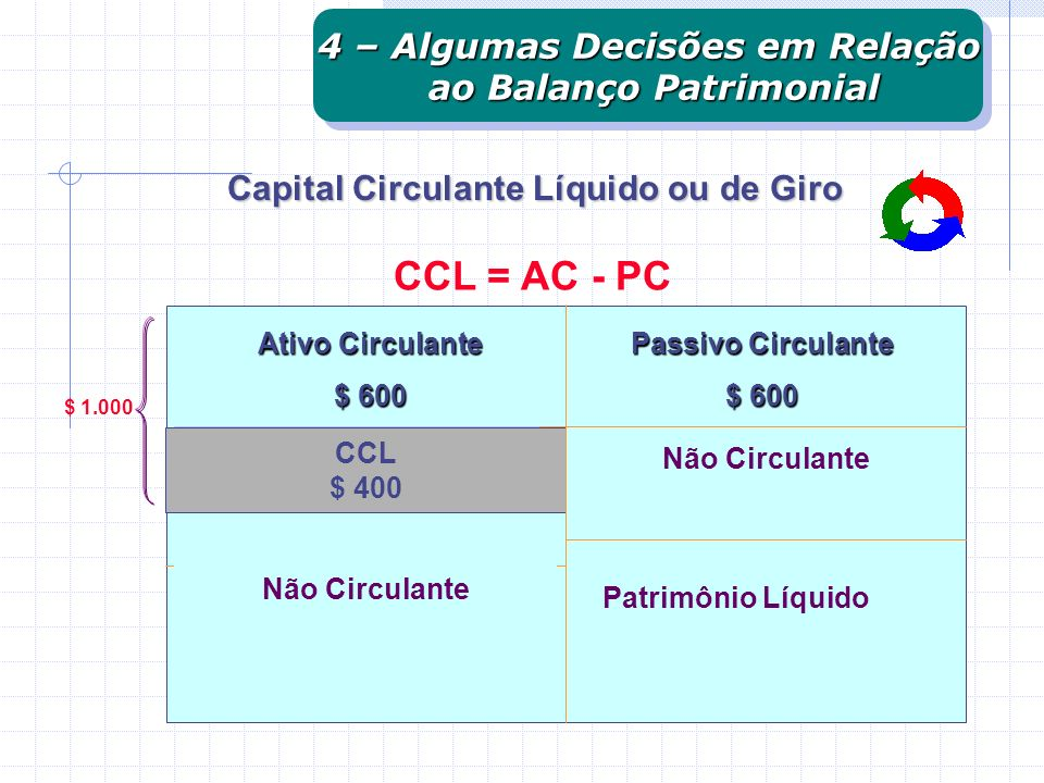 Capital Circulante Líquido ou de Giro CCL = AC - PC Ativo Circulante $ 600 Não Circulante CCL $ 400 Passivo Circulante $ 600 Não Circulante Patrimônio