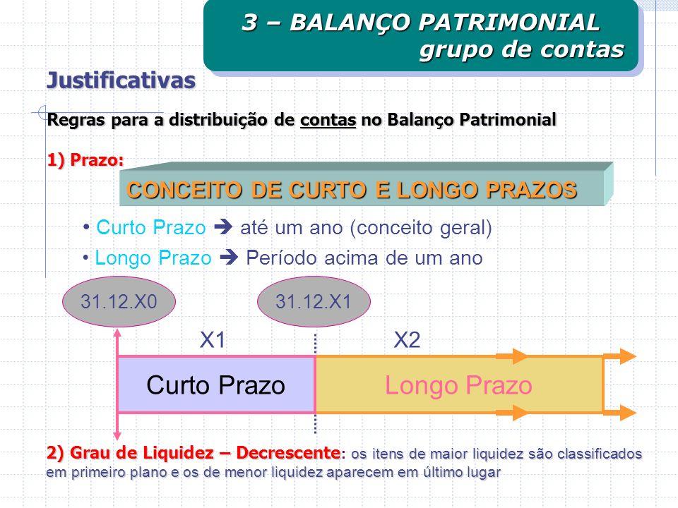 CONCEITO DE CURTO E LONGO PRAZOS Longo PrazoCurto Prazo X1X2 31.12.X131.12.X0 Curto Prazo até um ano (conceito geral) Longo Prazo Período acima de um