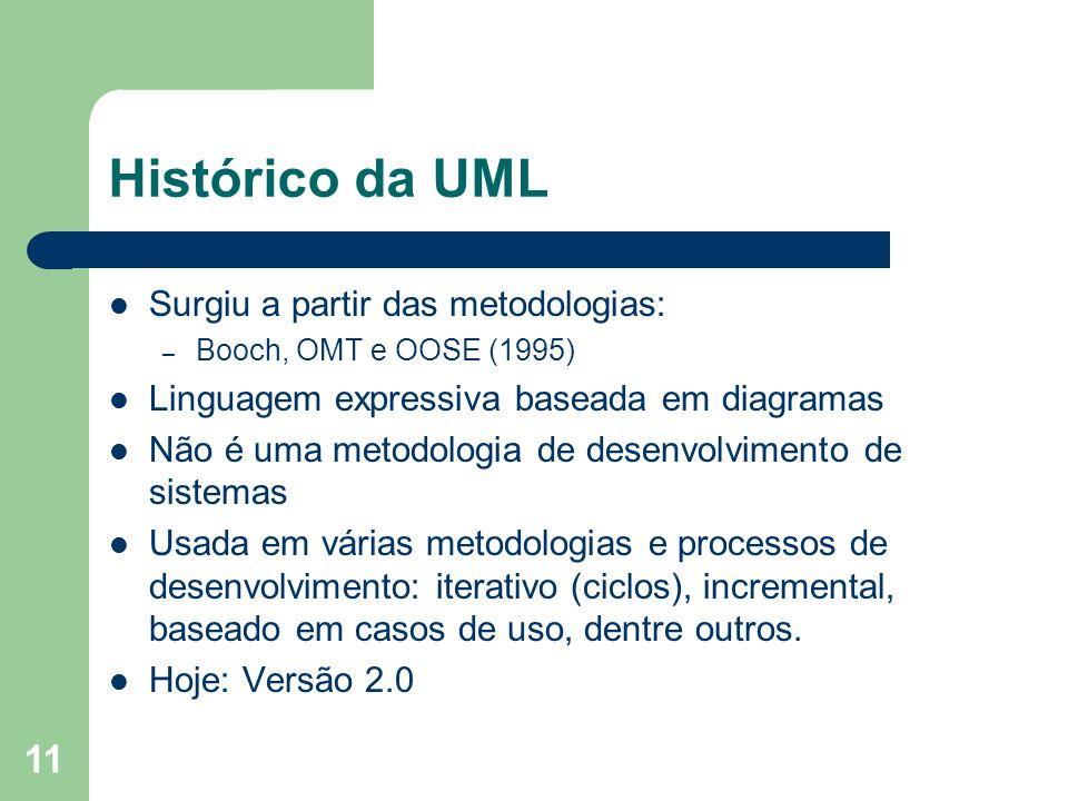 11 Histórico da UML Surgiu a partir das metodologias: – Booch, OMT e OOSE (1995) Linguagem expressiva baseada em diagramas Não é uma metodologia de de