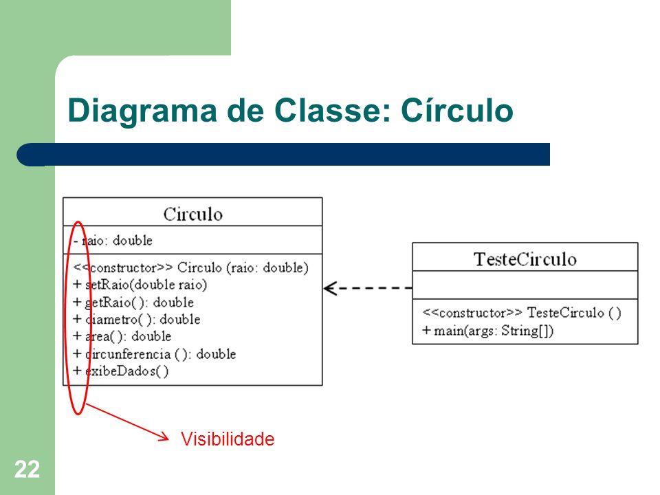 22 Diagrama de Classe: Círculo Visibilidade