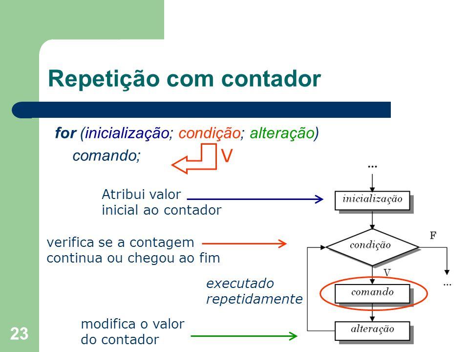 23 Repetição com contador for (inicialização; condição; alteração) comando; V Atribui valor inicial ao contador verifica se a contagem continua ou che