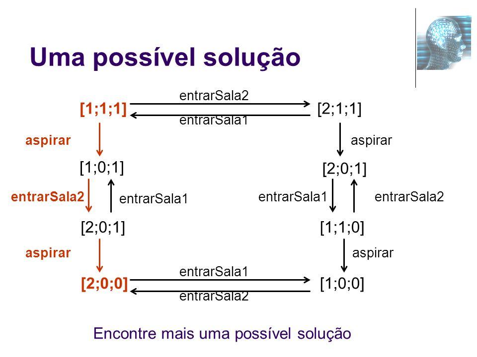 Uma possível solução [2;0;1] [2;0;0] [1;0;1] entrarSala1 aspirar [1;1;1] [1;1;0] [1;0;0] [2;0;1] [2;1;1] entrarSala2 entrarSala1 aspirar entrarSala2 e