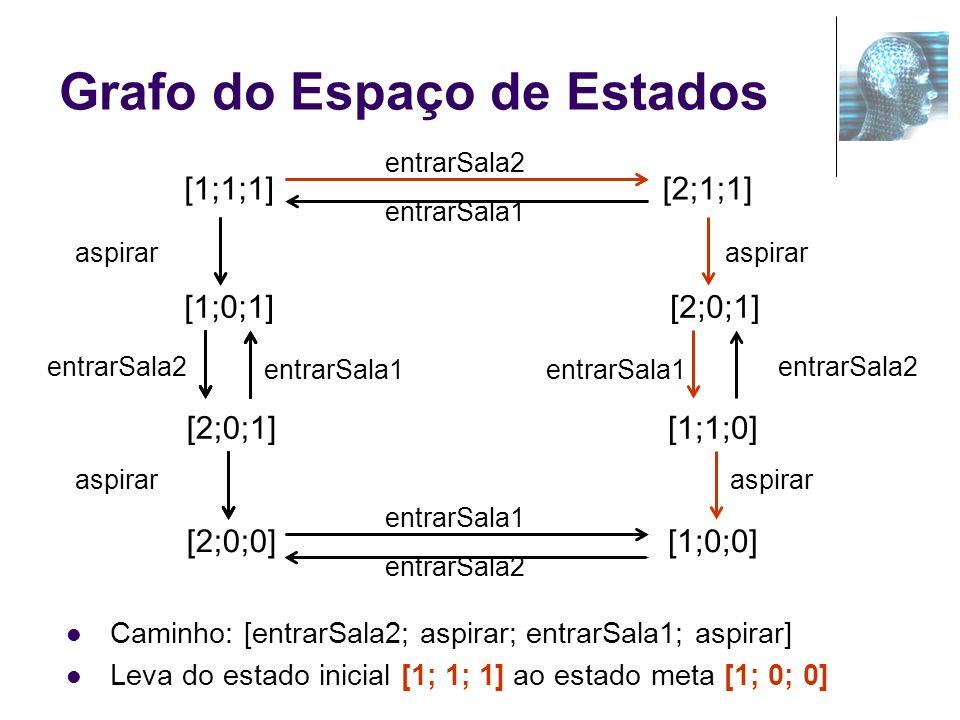 Grafo do Espaço de Estados [2;0;1] [2;0;0] [1;0;1] entrarSala1 aspirar [1;1;1] [1;1;0] [1;0;0] [2;0;1] [2;1;1] entrarSala2 entrarSala1 aspirar entrarS