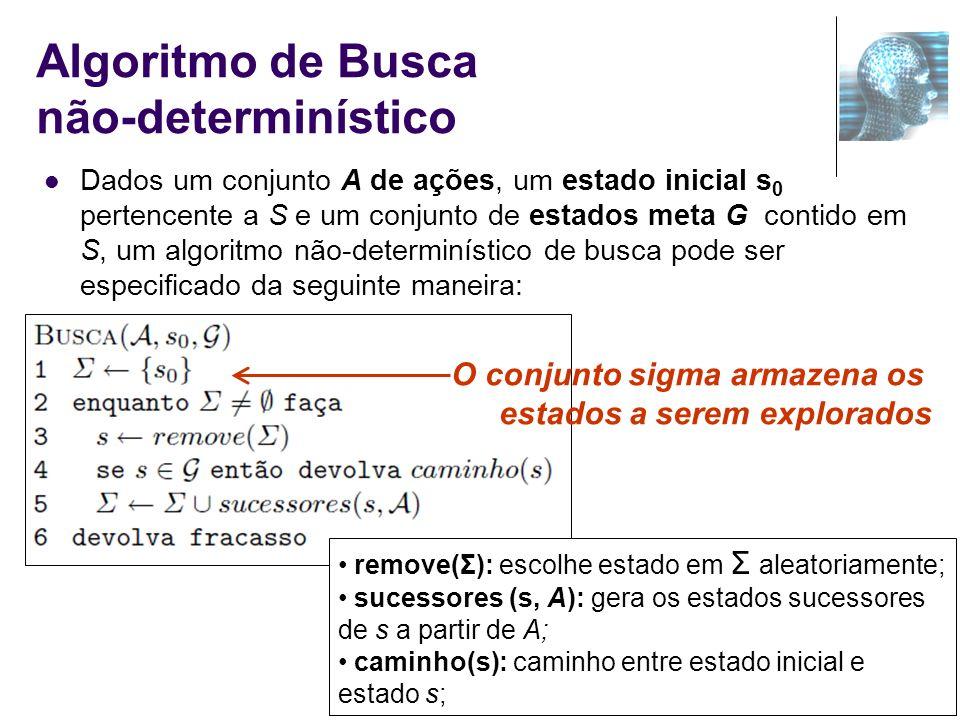 Algoritmo de Busca não-determinístico Dados um conjunto A de ações, um estado inicial s 0 pertencente a S e um conjunto de estados meta G contido em S
