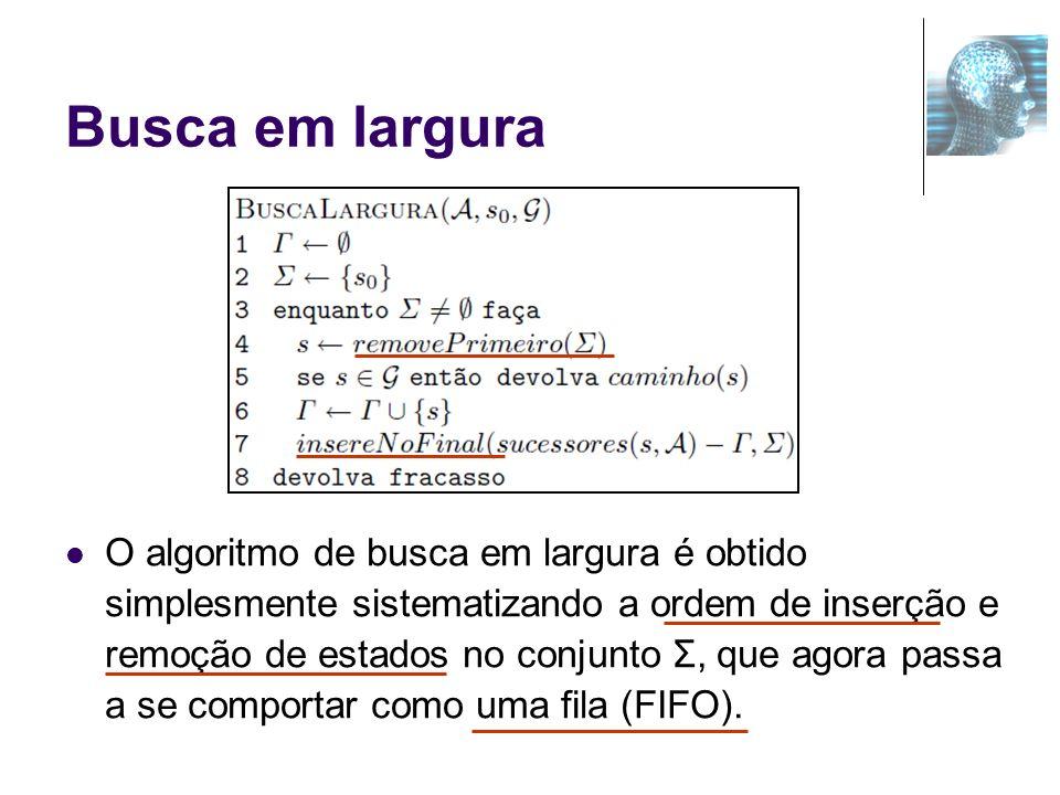 Busca em largura O algoritmo de busca em largura é obtido simplesmente sistematizando a ordem de inserção e remoção de estados no conjunto Σ, que agor