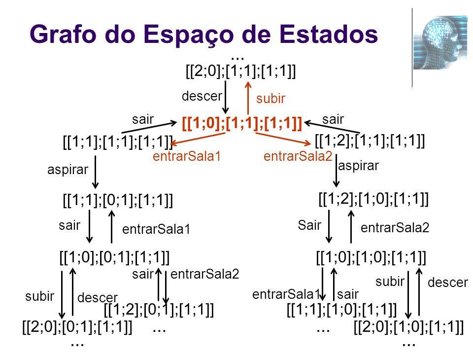 Grafo do Espaço de Estados [[1;0];[0;1];[1;1]] [[2;0];[0;1];[1;1]] [[1;1];[0;1];[1;1]] aspirar [[1;1];[1;1];[1;1]] [[1;0];[1;0];[1;1]] [[1;2];[1;0];[1