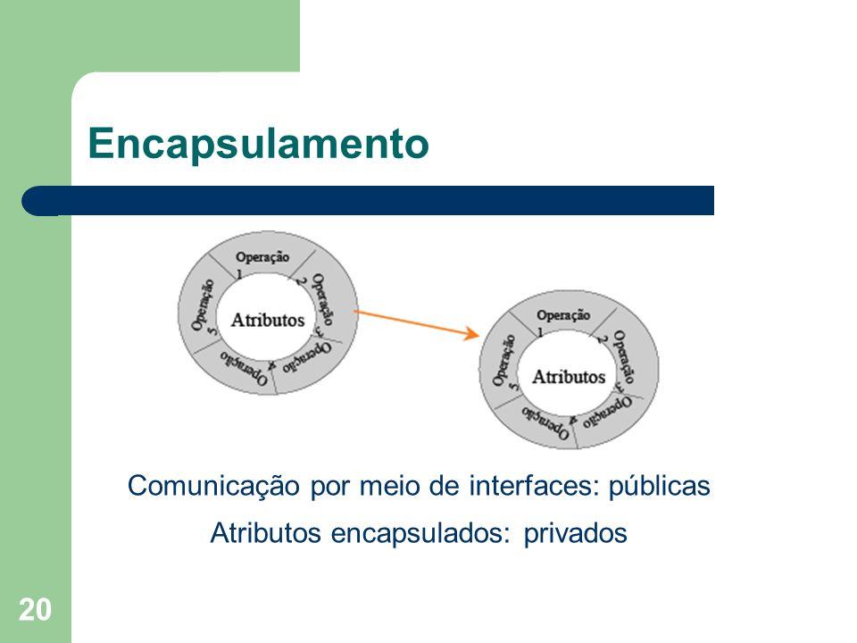 20 Encapsulamento Comunicação por meio de interfaces: públicas Atributos encapsulados: privados