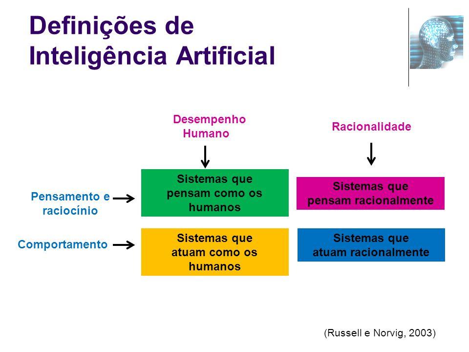 Definições de Inteligência Artificial Sistemas que pensam como os humanos Sistemas que pensam racionalmente Sistemas que atuam como os humanos Sistema