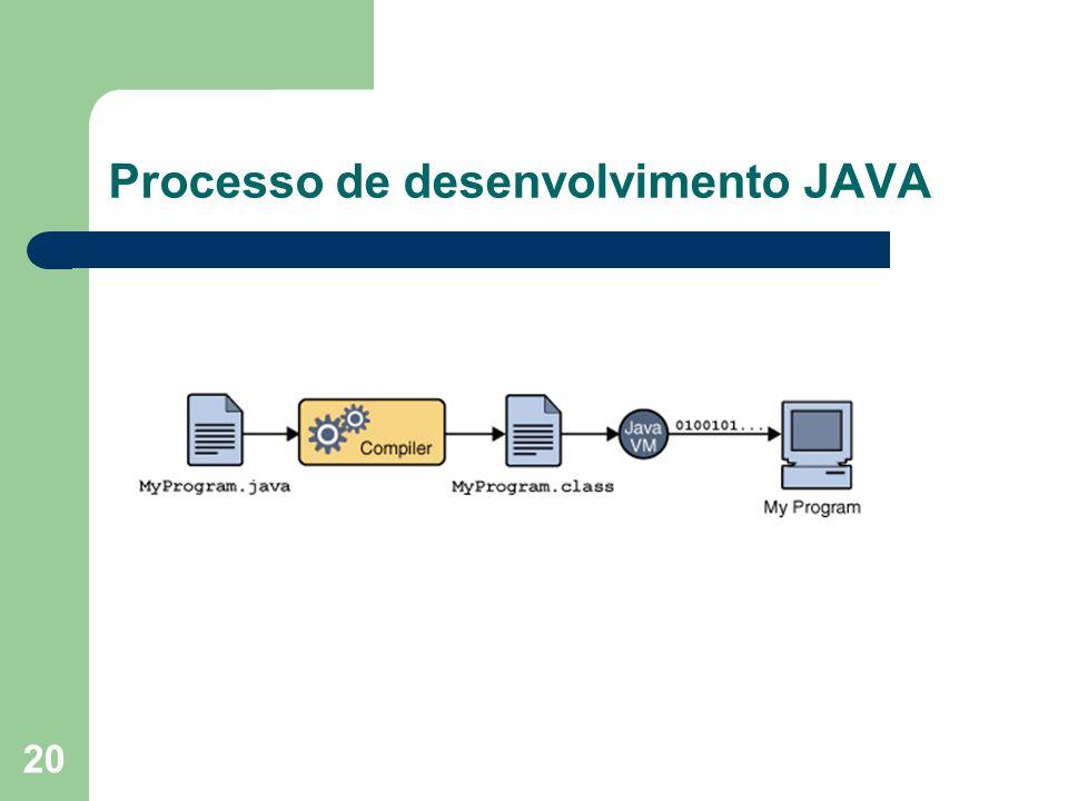 20 Processo de desenvolvimento JAVA