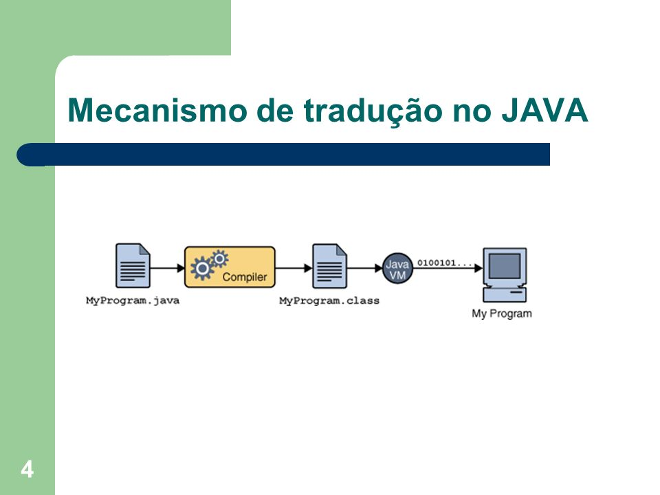 4 Mecanismo de tradução no JAVA