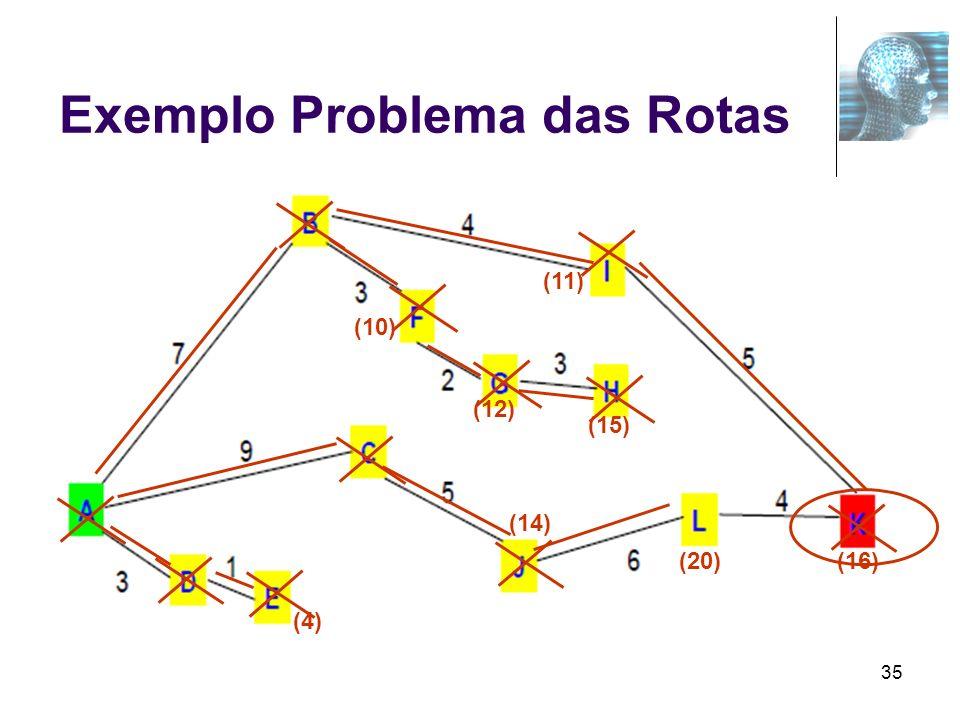 35 Exemplo Problema das Rotas (10) (11) (4) (14) (12) (16) (15) (20)