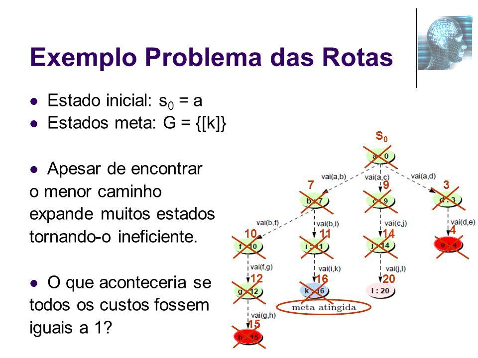36 Exemplo Problema das Rotas Estado inicial: s 0 = a Estados meta: G = {[k]} Apesar de encontrar o menor caminho expande muitos estados tornando-o in