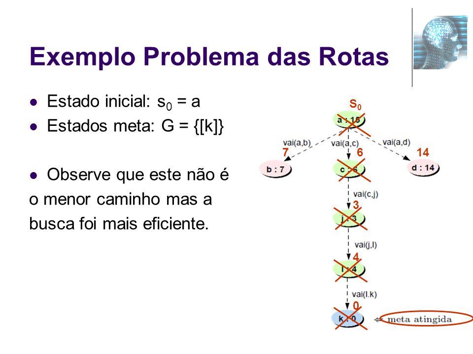45 Exemplo Problema das Rotas Estado inicial: s 0 = a Estados meta: G = {[k]} Observe que este não é o menor caminho mas a busca foi mais eficiente. S