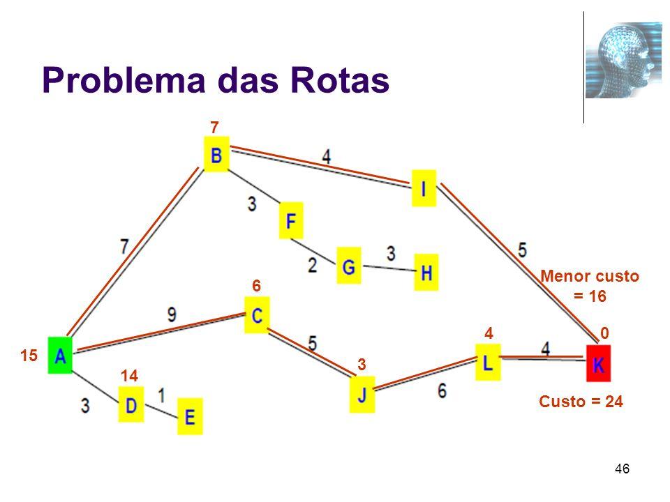 46 Problema das Rotas 15 7 6 14 3 40 Custo = 24 Menor custo = 16