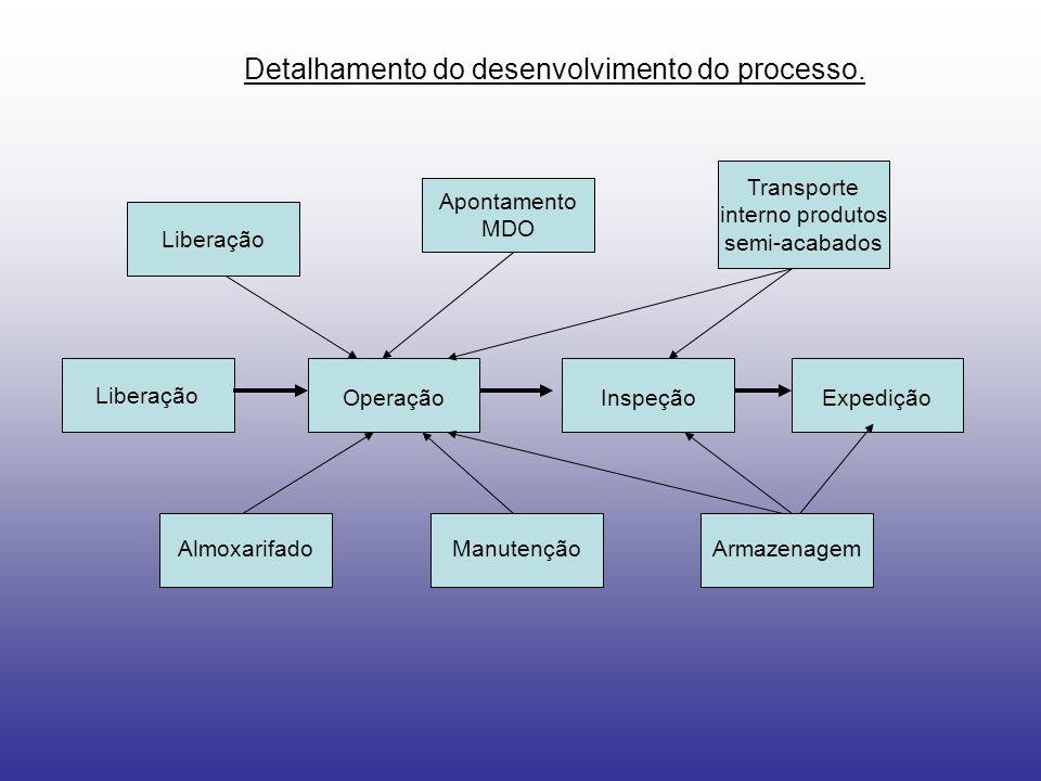 Liberação Detalhamento do desenvolvimento do processo. Apontamento MDO Transporte interno produtos semi-acabados ExpediçãoInspeçãoOperação Liberação A