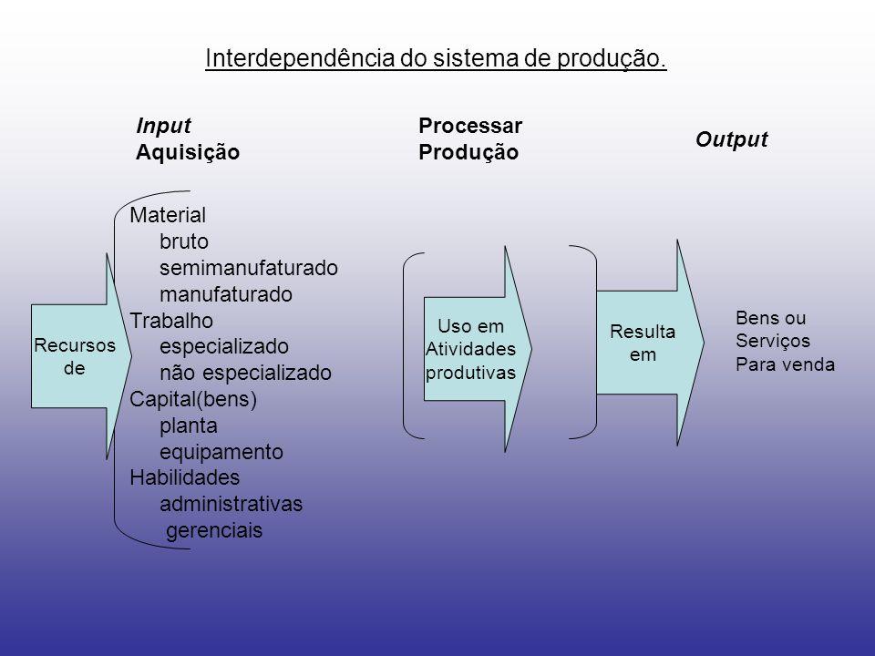 Interdependência do sistema de produção. Input Aquisição Processar Produção Output Material bruto semimanufaturado manufaturado Trabalho especializado