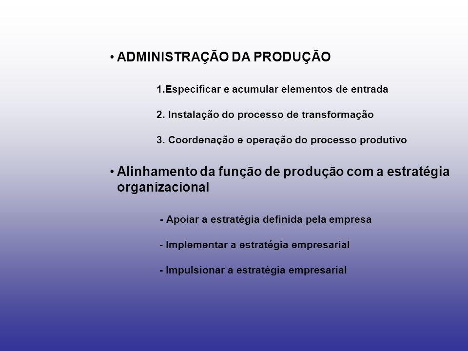 ADMINISTRAÇÃO DA PRODUÇÃO 1.Especificar e acumular elementos de entrada 2. Instalação do processo de transformação 3. Coordenação e operação do proces