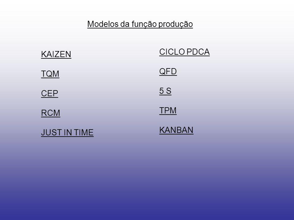 Modelos da função produção KAIZEN TQM CEP RCM JUST IN TIME CICLO PDCA QFD 5 S TPM KANBAN