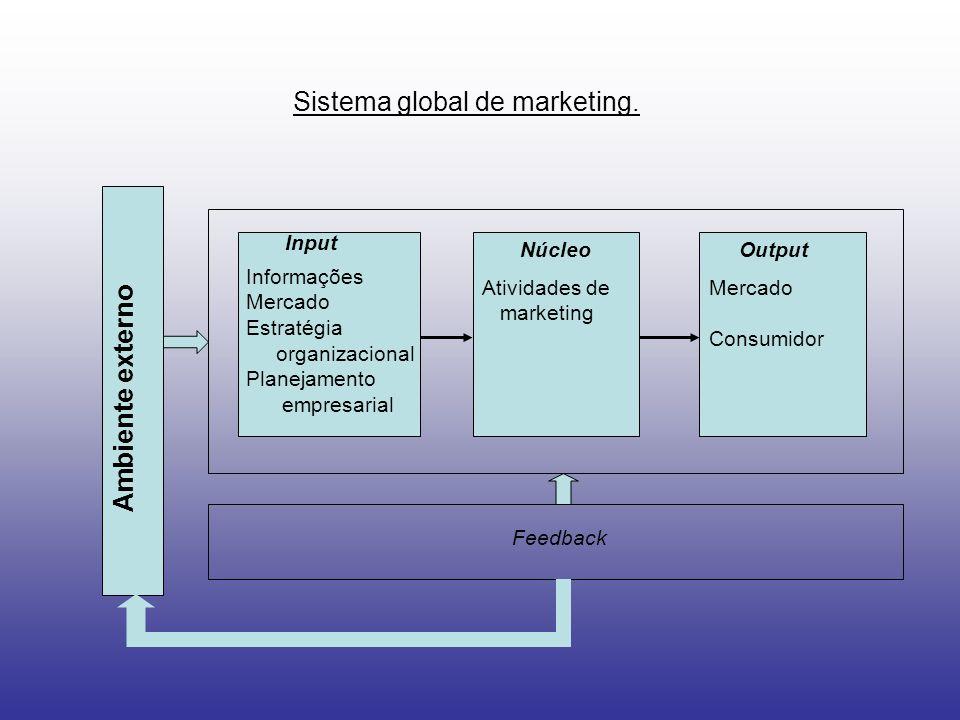 Sistema global de marketing. Ambiente externo Input Informações Mercado Estratégia organizacional Planejamento empresarial NúcleoOutput Atividades de