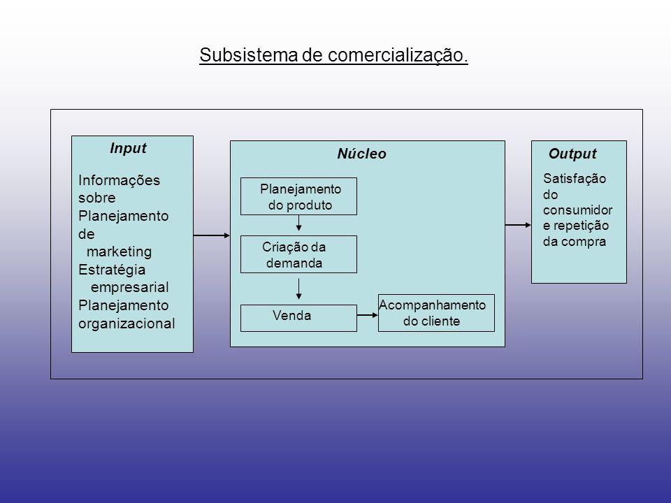 Subsistema de comercialização. Input NúcleoOutput Informações sobre Planejamento de marketing Estratégia empresarial Planejamento organizacional Plane