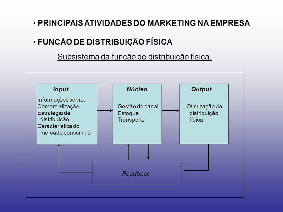 PRINCIPAIS ATIVIDADES DO MARKETING NA EMPRESA FUNÇÃO DE DISTRIBUIÇÃO FÍSICA Subsistema da função de distribuição física. Input Informações sobre: Come
