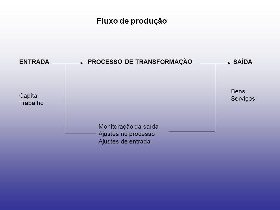 ENTRADASAÍDAPROCESSO DE TRANSFORMAÇÃO Monitoração da saída Ajustes no processo Ajustes de entrada Bens Serviços Capital Trabalho Fluxo de produção