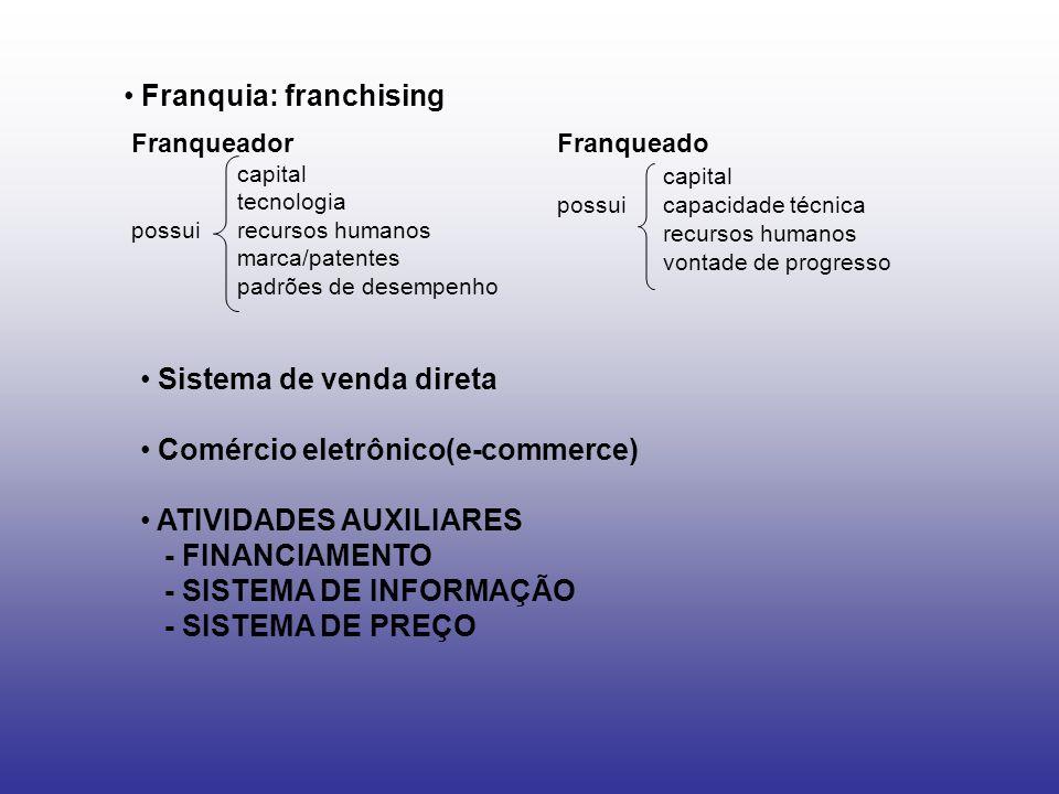 Franquia: franchising Franqueador capital tecnologia possuirecursos humanos marca/patentes padrões de desempenho Franqueado capital possuicapacidade t