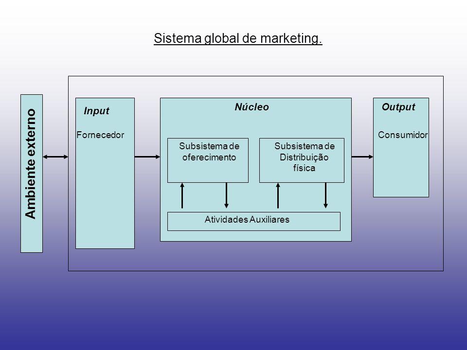 Sistema global de marketing. Input NúcleoOutput Fornecedor Subsistema de oferecimento Subsistema de Distribuição física Atividades Auxiliares Consumid