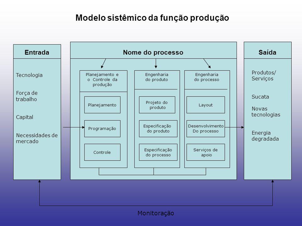 EntradaSaídaNome do processo Tecnologia Força de trabalho Capital Necessidades de mercado Produtos/ Serviços Sucata Novas tecnologias Energia degradad