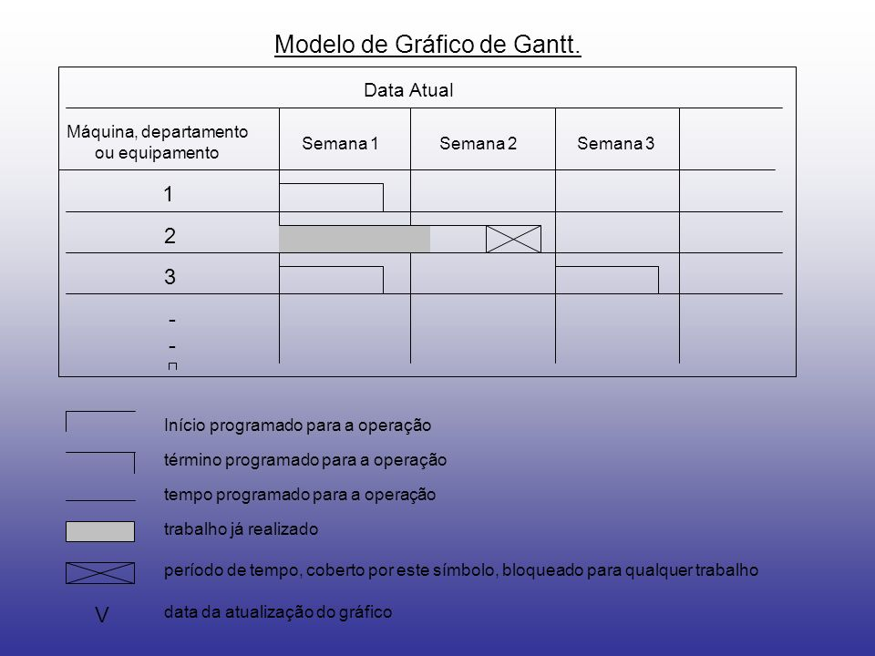 Modelo de Gráfico de Gantt. Data Atual Máquina, departamento ou equipamento Semana 1Semana 2Semana 3 1 2 3 ---- V Início programado para a operação té
