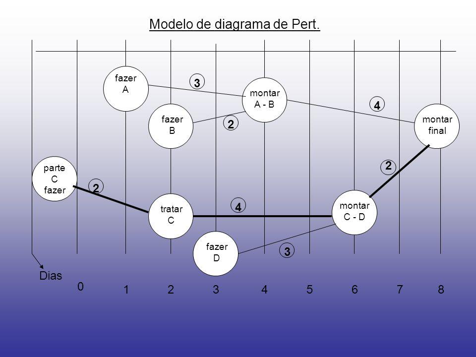 Modelo de diagrama de Pert. Dias 0 12435678 parte C fazer A fazer B fazer D montar A - B montar C - D montar final tratar C 2 3 2 2 3 4 4
