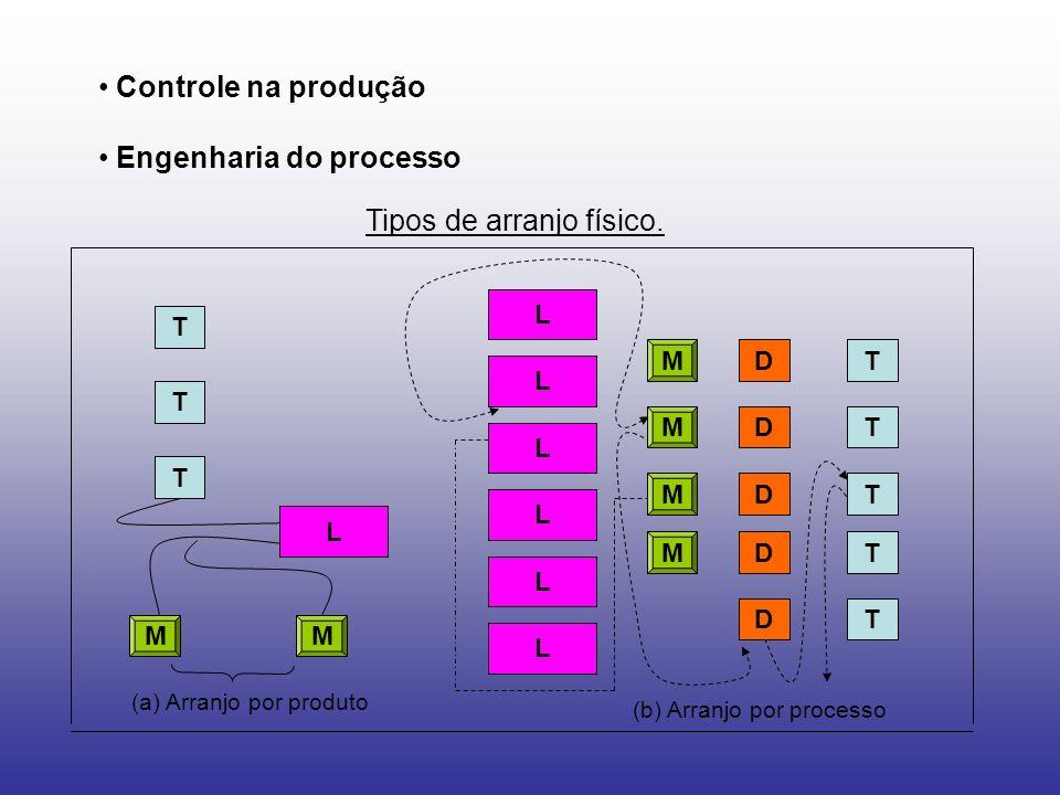 Controle na produção Engenharia do processo Tipos de arranjo físico. T L DM T T T T T T T D D D D M M M MM L L L L L L (a) Arranjo por produto (b) Arr